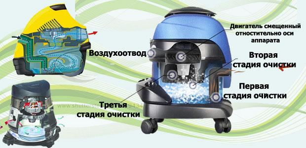 Пылесосы c аквафильтром - Расскажем где купить